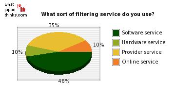 Каждый пятый японец использует фильтры для web-страниц