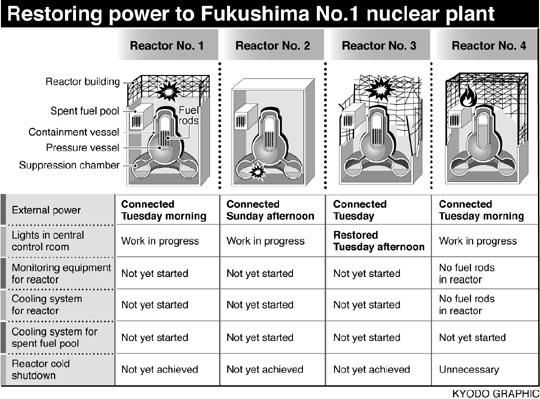 Подведение внешнего источника питания к АЭС Фукусима-1