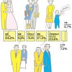 И общие данные по дискриминации. Где у буракумина больше всего шансов быть дискриминированным. Брак явно лидирует. Все данные взяты с сайта Института прав человека и освобождения буракуминов
